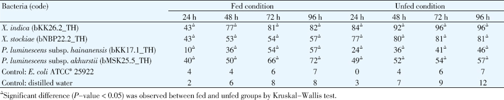 Table 2: Mortality rate of <i>Ae. albopictus</i> larvae after exposure to cell suspension of <i>Xenorhabdus</i> and <i>Photorhabdus</i> in fed and unfed conditions in laboratory.