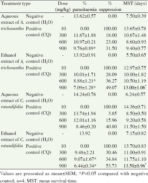 Ethnobotanical survey of antimalarial plants in Awash-Fentale