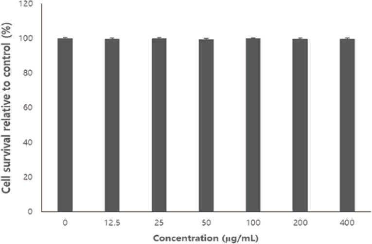 Figure 5: Effect of aronia leaf extract on the cytotoxicity of Raw 264.7 macrophage cells.