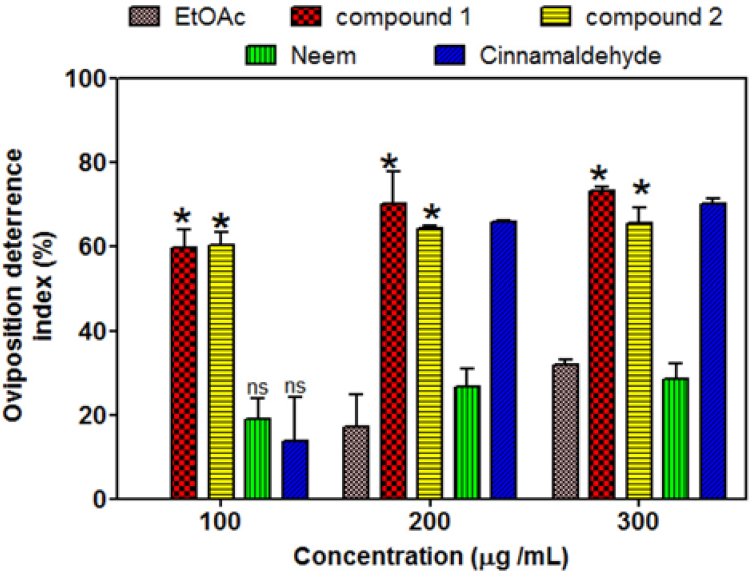 Figure 3: Oviposition deterrence effect of crude ethyl acetate extract of <i>S. tora</i> seeds, reference and isolated compounds.