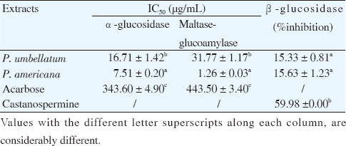 Antidiabetic potential of methanol extracts from leaves of Piper