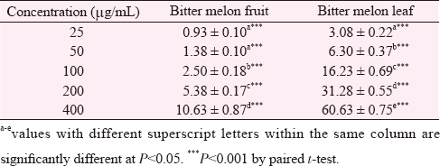 Table 1: DPPH radical-scavenging activity (%) of bitter melon fruit and leaf (mean ± SD).