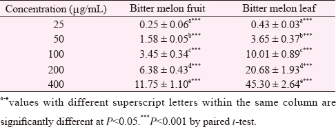 Table 2: ABTS radical-scavenging activity (%) of bitter melon fruit and leaf (mean ±SD).