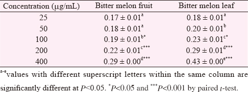 Table 4: Reducing power activity (absorbance at 700 nm) of bitter melon fruit and leaf (mean ± SD).