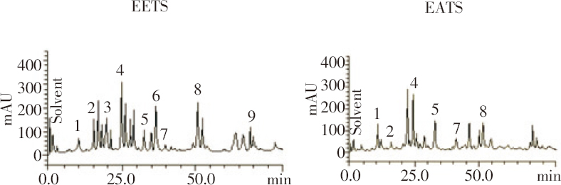 Figure 1: Representative high performance liquid chromatography profile of two extracts of <i>T. spinosa</i>.