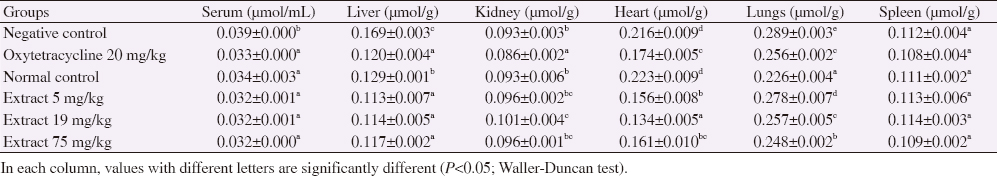 Table 6: Serum and tissue malondialdehyde levels.