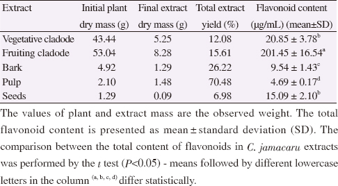 Table 1: Total extract yield and total flavonoid content of <i>C. jamacaru</i> extracts.