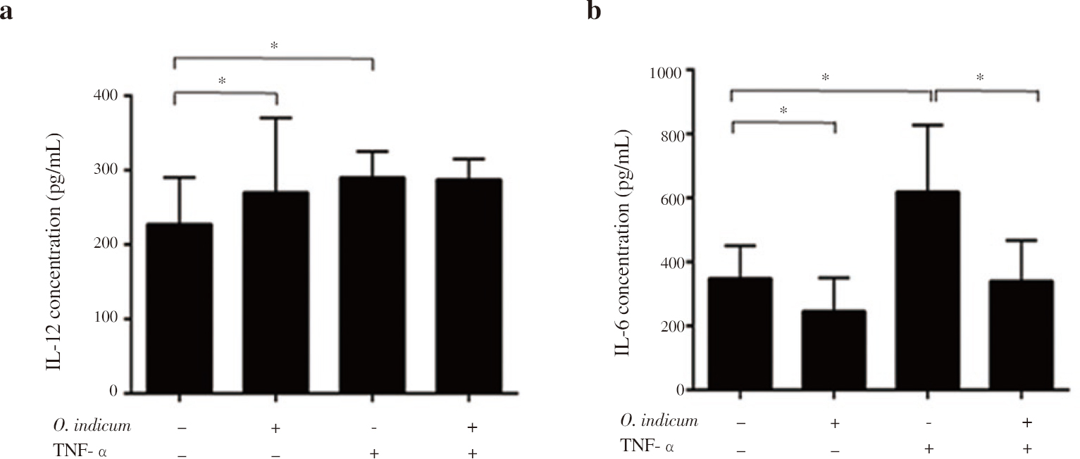 Figure 4: Expression of cytokine level in HeLa cells. (a) IL-12 (b) IL-6. Values are expressed as the mean ± SD from three independent experiments. *P < 0.05 is considered significant.