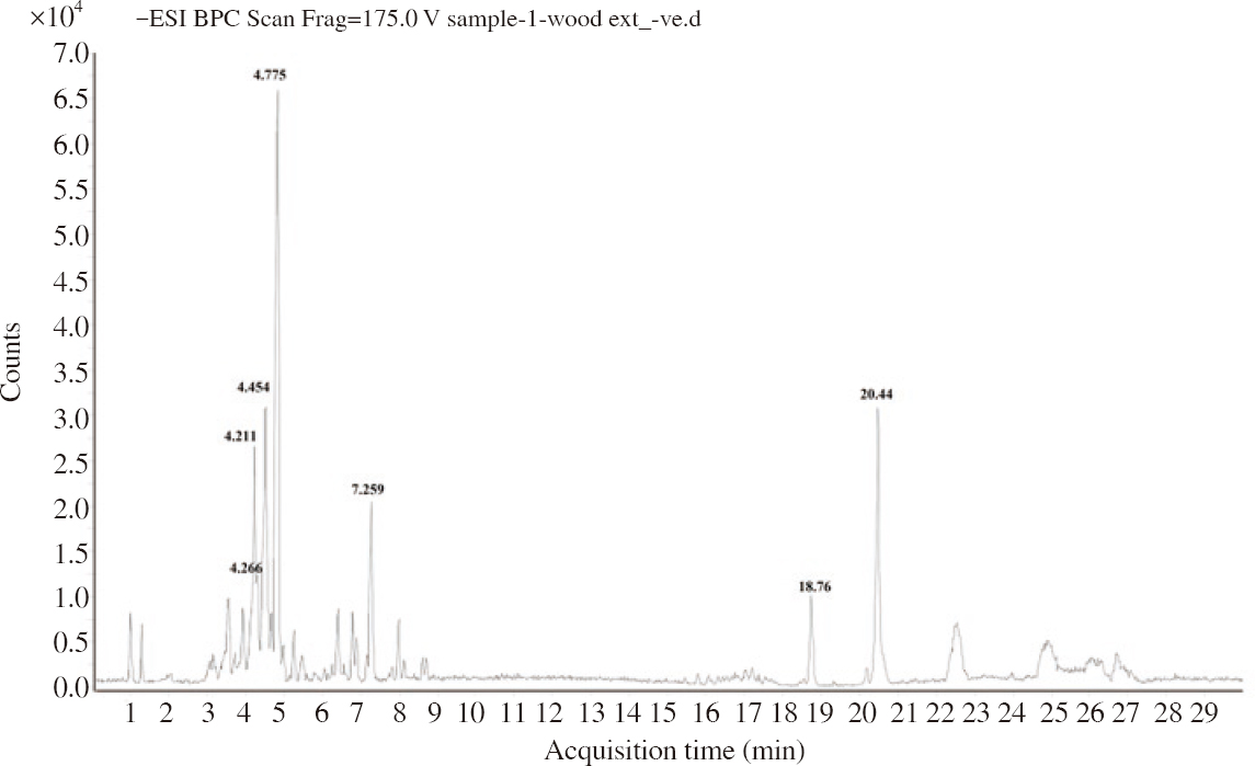 Figure 1: HRLC-ve ESI-MS-MS chromatogram of the aqueous extract of <i>Pterocarpus santalinus</i> heartwood.